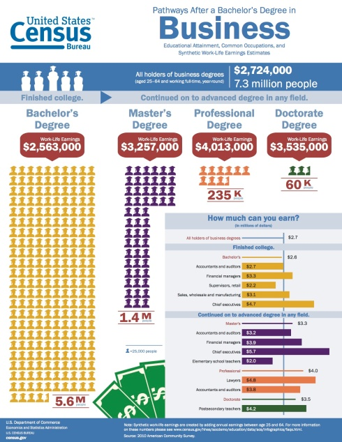 Educational Attainment, Occupations, & Work-Life Earnings: Business